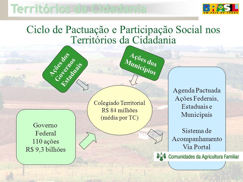 Territórios da Cidadania 35 Ciclo de Pactuação e Participação Social nos Territórios da Cidadania Colegiado Territorial R$ 84 milhões (média por TC) A