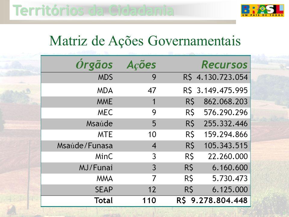 Territórios da Cidadania 6 Matriz de Ações Governamentais Ó rgãosA ç ões Recursos MDS9 R$ 4.130.723.054 MDA47 R$ 3.149.475.995 MME1 R$ 862.068.203 MEC