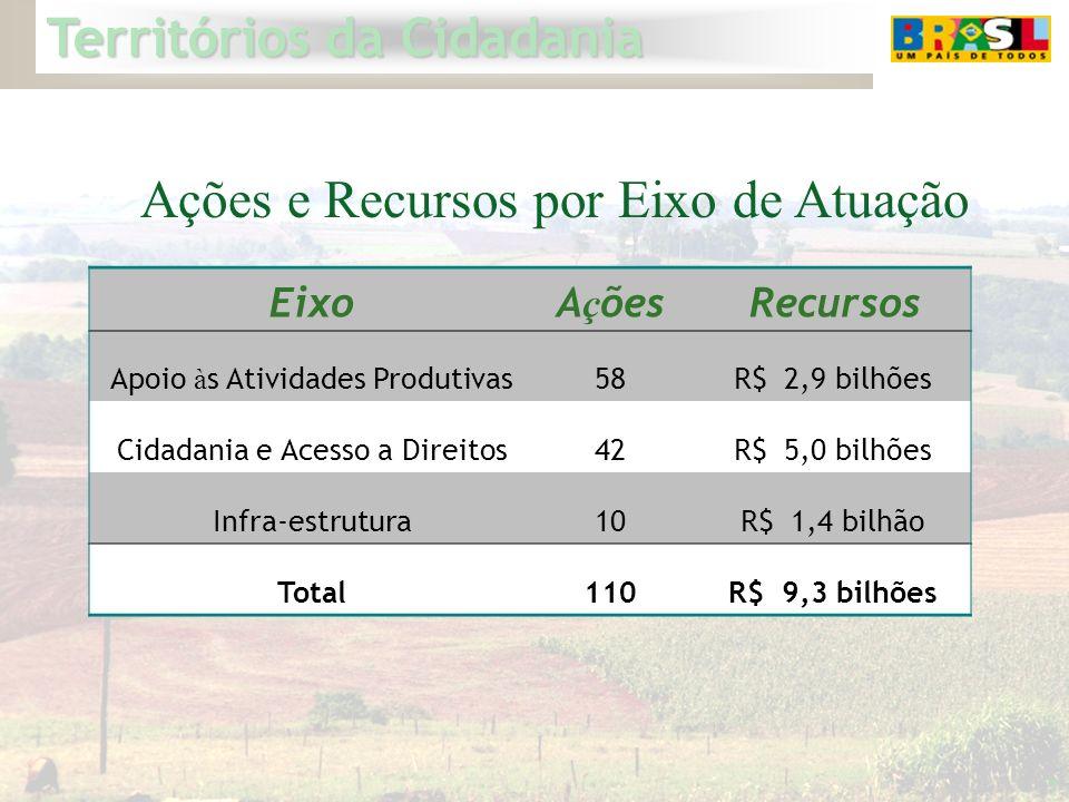 Territórios da Cidadania 7 EixoA ç ões Recursos Apoio à s Atividades Produtivas58 R$ 2,9 bilhões Cidadania e Acesso a Direitos42 R$ 5,0 bilhões Infra-