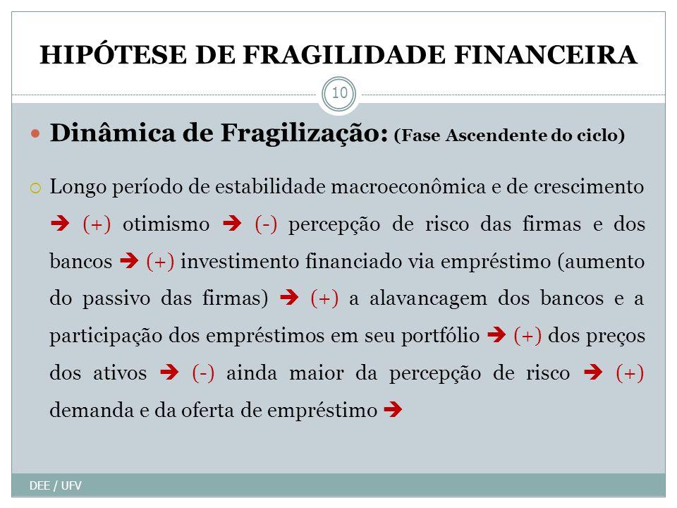 HIPÓTESE DE FRAGILIDADE FINANCEIRA Dinâmica de Fragilização: (Fase Ascendente do ciclo) Longo período de estabilidade macroeconômica e de crescimento (+) otimismo (-) percepção de risco das firmas e dos bancos (+) investimento financiado via empréstimo (aumento do passivo das firmas) (+) a alavancagem dos bancos e a participação dos empréstimos em seu portfólio (+) dos preços dos ativos (-) ainda maior da percepção de risco (+) demanda e da oferta de empréstimo DEE / UFV 10