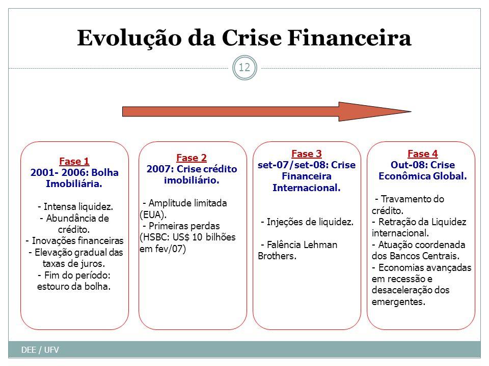Evolução da Crise Financeira DEE / UFV 12 Fase 1 2001- 2006: Bolha Imobiliária. - Intensa liquidez. - Abundância de crédito. - Inovações financeiras -