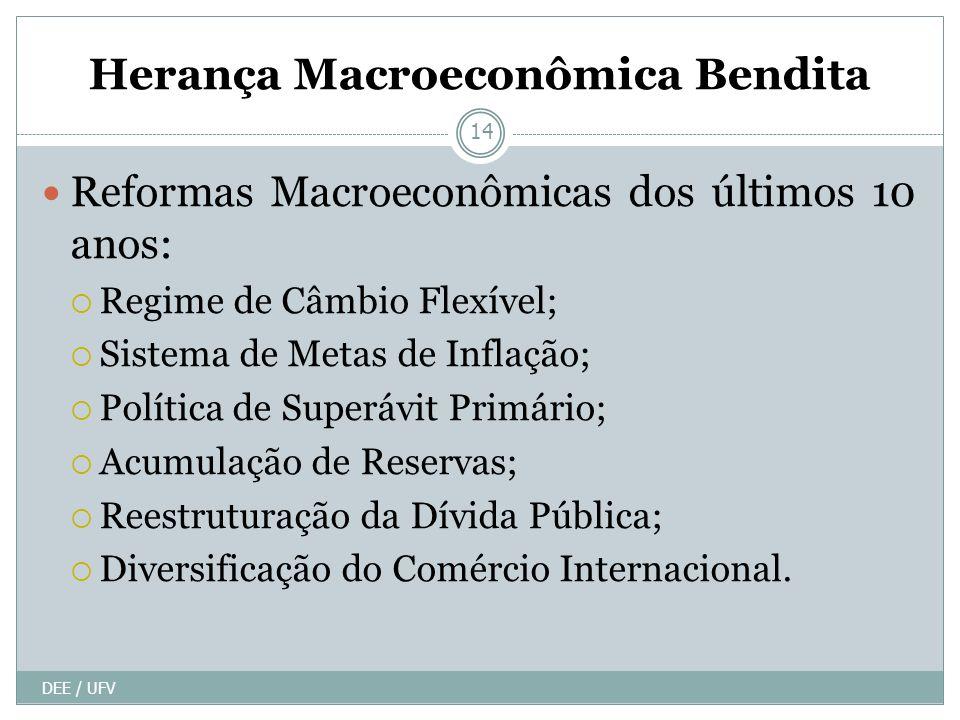 Herança Macroeconômica Bendita DEE / UFV 14 Reformas Macroeconômicas dos últimos 10 anos: Regime de Câmbio Flexível; Sistema de Metas de Inflação; Política de Superávit Primário; Acumulação de Reservas; Reestruturação da Dívida Pública; Diversificação do Comércio Internacional.