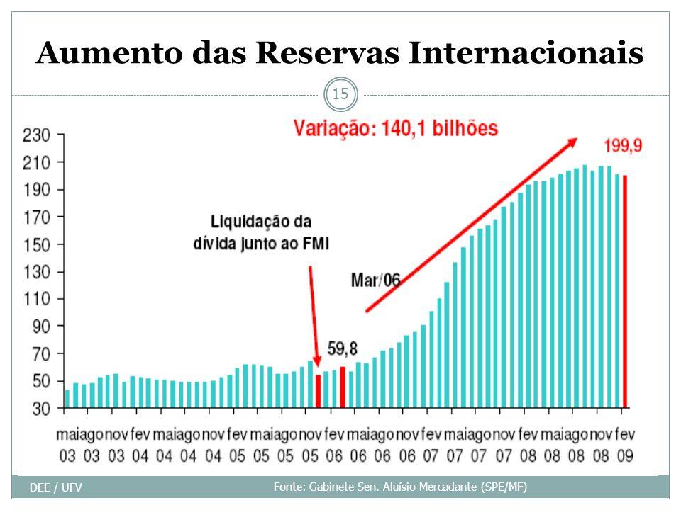Aumento das Reservas Internacionais DEE / UFV 15 Fonte: Gabinete Sen. Aluísio Mercadante (SPE/MF)