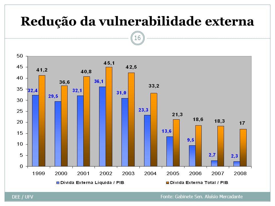 Redução da vulnerabilidade externa DEE / UFV 16 Fonte: Gabinete Sen. Aluísio Mercadante