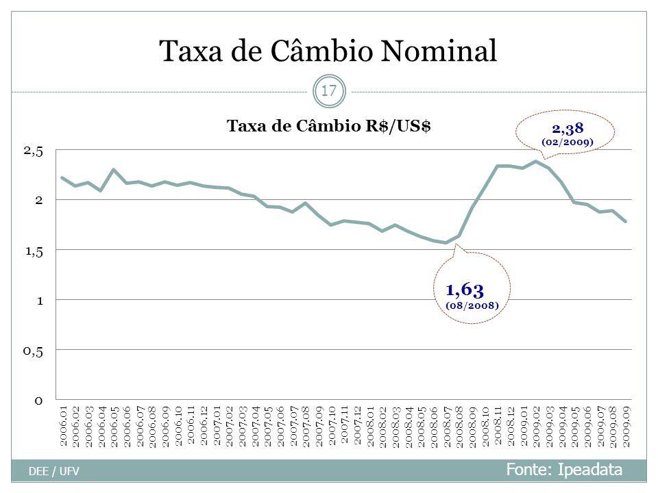 Taxa de Câmbio Nominal DEE / UFV 17 Fonte: Ipeadata