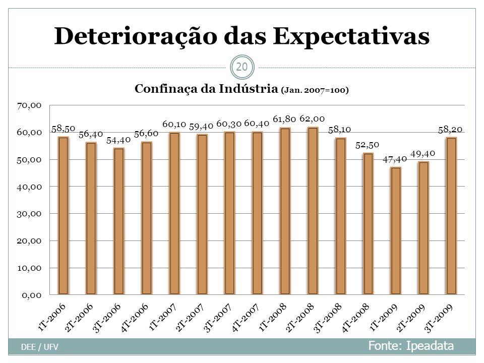 Deterioração das Expectativas DEE / UFV 20 Fonte: Ipeadata