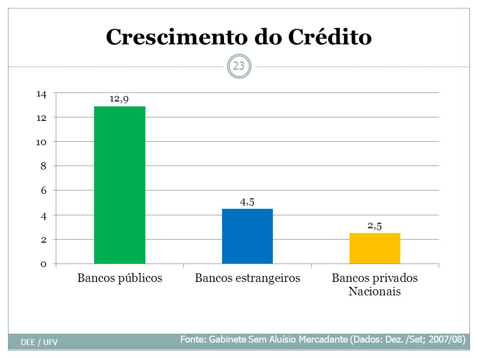 Crescimento do Crédito DEE / UFV 23 Fonte: Gabinete Sem Aluísio Mercadante (Dados: Dez.