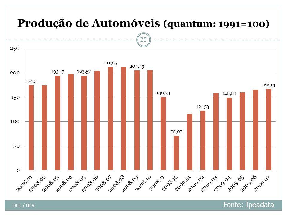 Produção de Automóveis (quantum: 1991=100) DEE / UFV 25 Fonte: Ipeadata
