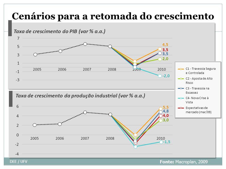 Cenários para a retomada do crescimento DEE / UFV 28 4,5 Taxa de crescimento do PIB (var % a.a.) Taxa de crescimento da produção industrial (var % a.a