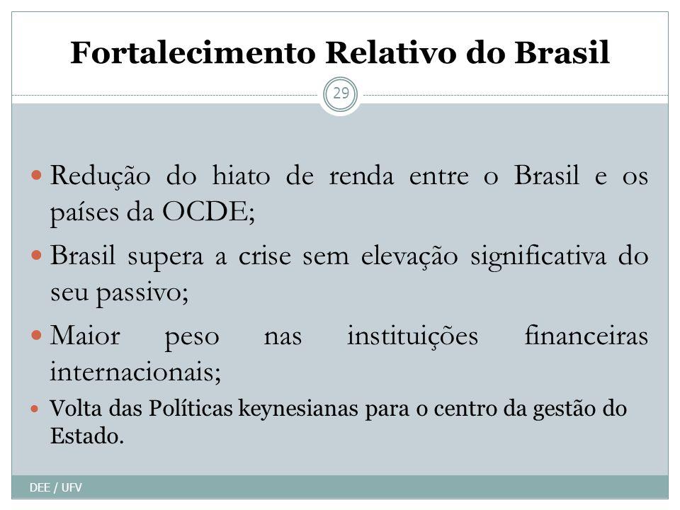 Fortalecimento Relativo do Brasil DEE / UFV 29 Redução do hiato de renda entre o Brasil e os países da OCDE; Brasil supera a crise sem elevação significativa do seu passivo; Maior peso nas instituições financeiras internacionais; Volta das Políticas keynesianas para o centro da gestão do Estado.