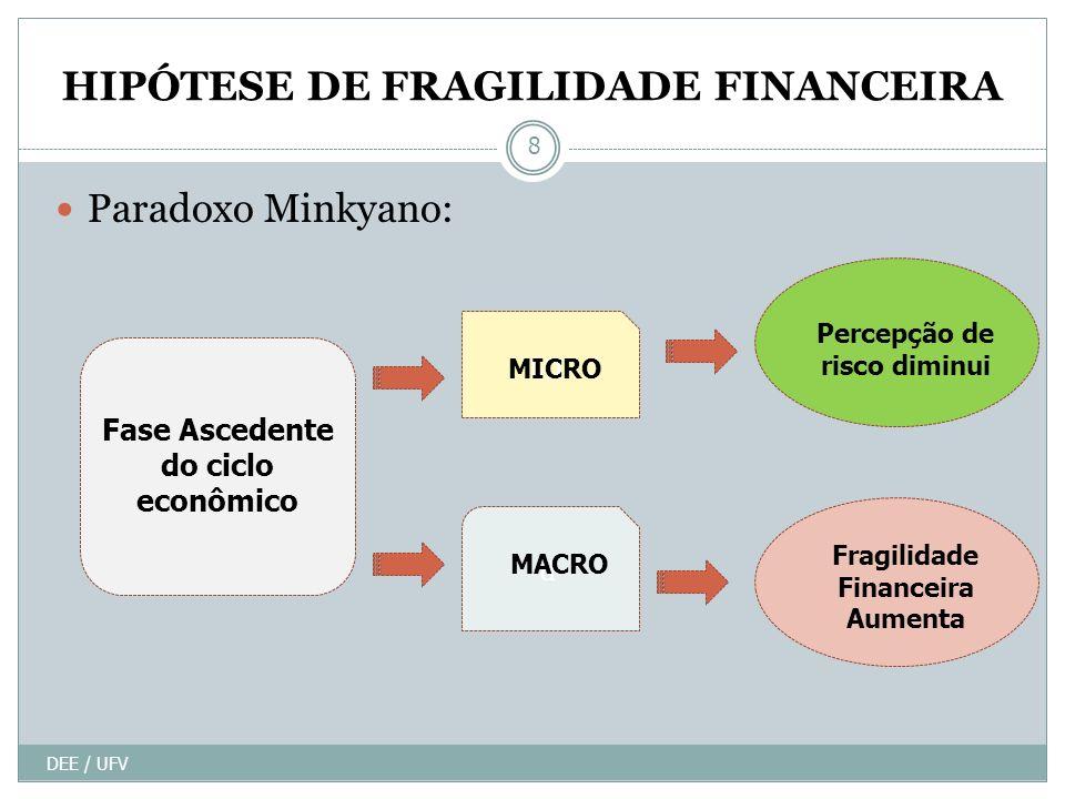 HIPÓTESE DE FRAGILIDADE FINANCEIRA DEE / UFV 8 Paradoxo Minkyano: Fase Ascedente do ciclo econômico Percepção de risco diminui Fragilidade Financeira