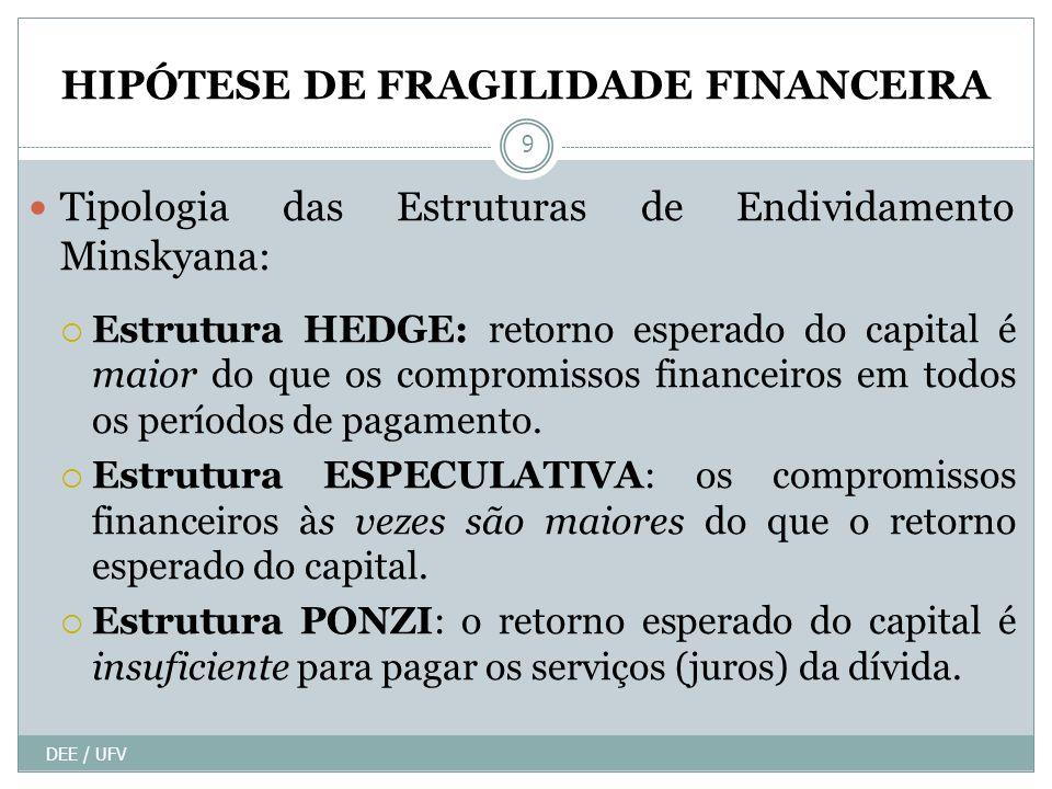 HIPÓTESE DE FRAGILIDADE FINANCEIRA DEE / UFV 9 Tipologia das Estruturas de Endividamento Minskyana: Estrutura HEDGE: retorno esperado do capital é maior do que os compromissos financeiros em todos os períodos de pagamento.