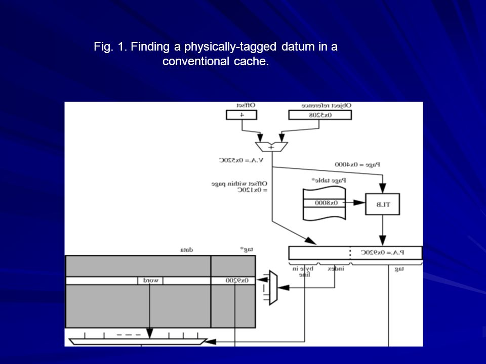 Fig. 1. Finding a physically-tagged datum in a conventional cache.