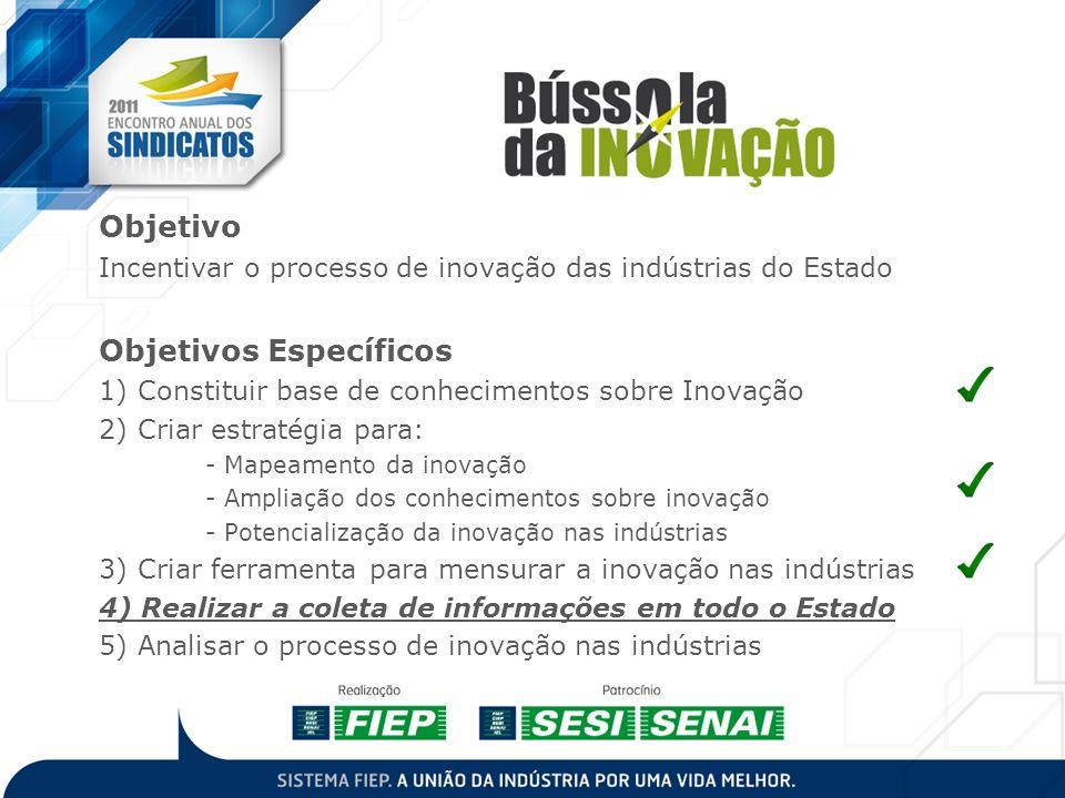 Projeto Objetivo Incentivar o processo de inovação das indústrias do Estado Objetivos Específicos 1) Constituir base de conhecimentos sobre Inovação 2