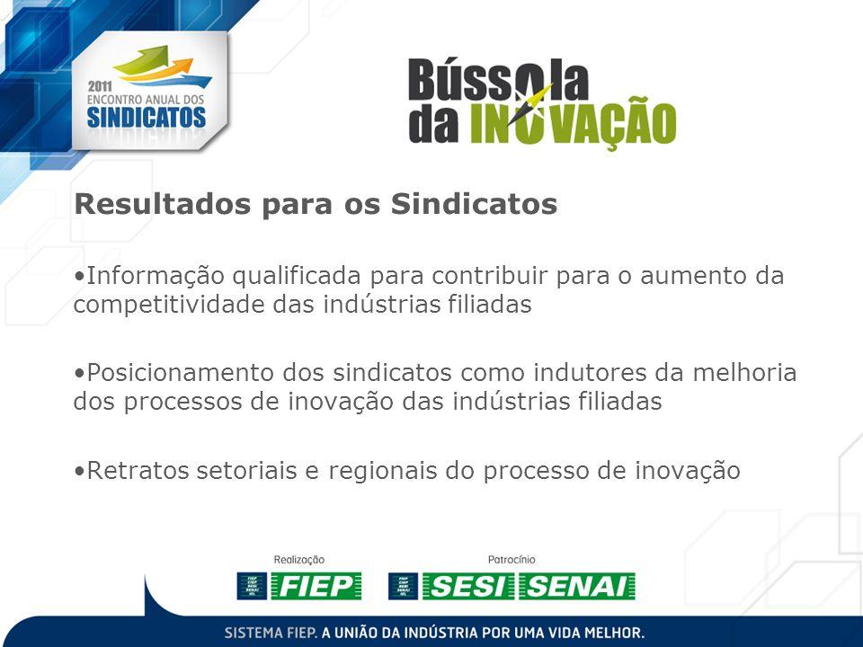 Projeto Resultados para os Sindicatos Informação qualificada para contribuir para o aumento da competitividade das indústrias filiadas Posicionamento