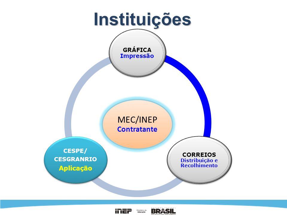 Instituições MEC/INEP Contratante GRÁFICA Impressão CORREIOS Distribuição e Recolhimento CESPE/ CESGRANRIO Aplicação