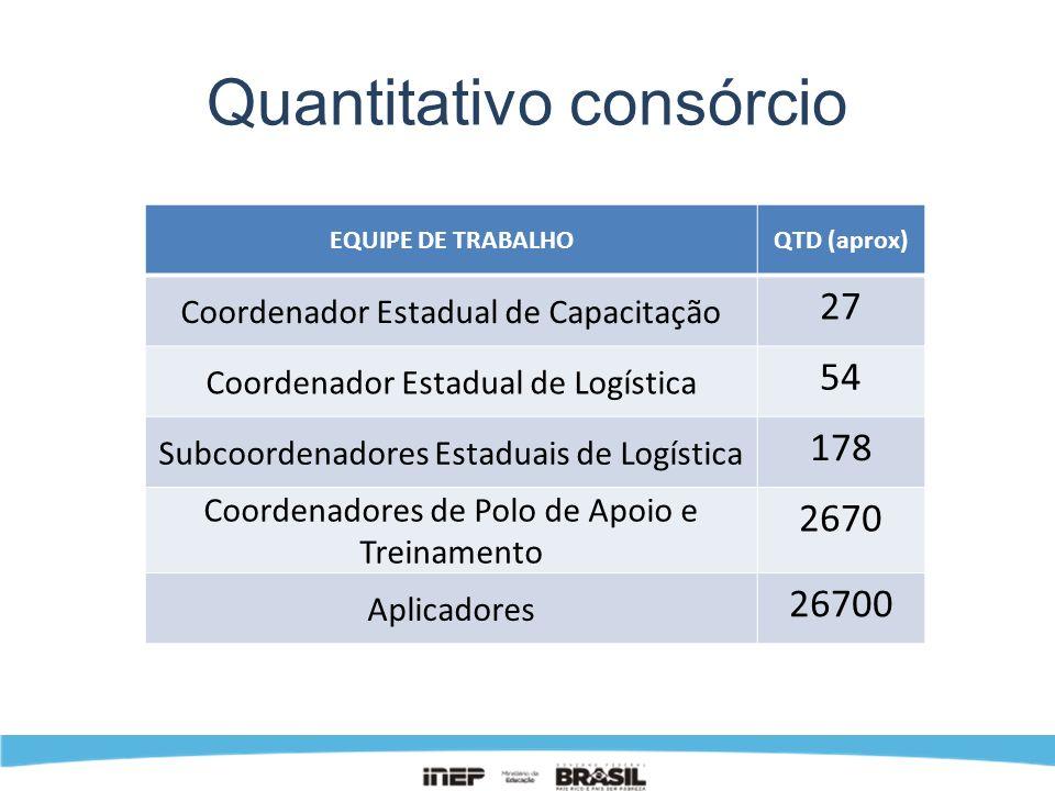 Quantitativo consórcio EQUIPE DE TRABALHOQTD (aprox) Coordenador Estadual de Capacitação 27 Coordenador Estadual de Logística 54 Subcoordenadores Esta