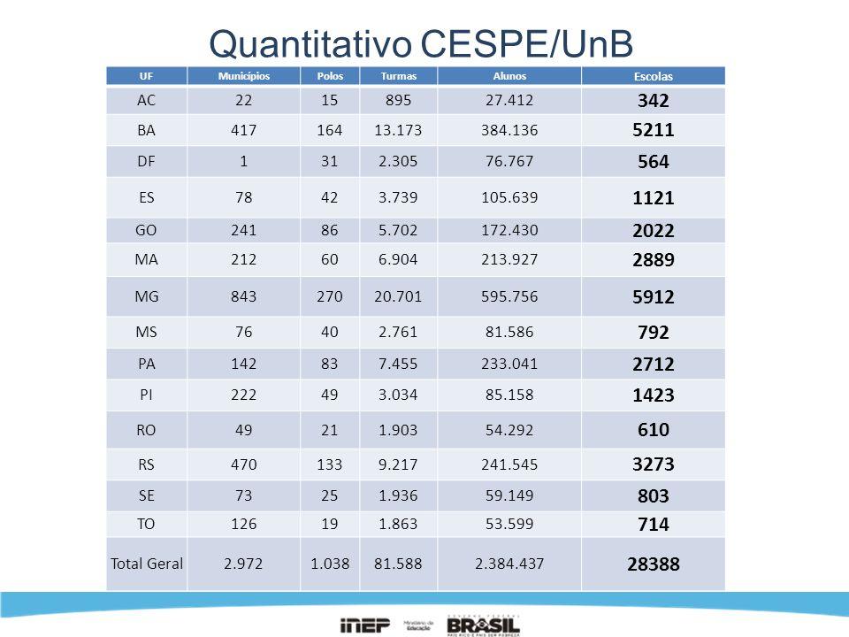 Quantitativo CESPE/UnB UFMunicípiosPolosTurmasAlunos Escolas AC221589527.412 342 BA41716413.173384.136 5211 DF1312.30576.767 564 ES78423.739105.639 11