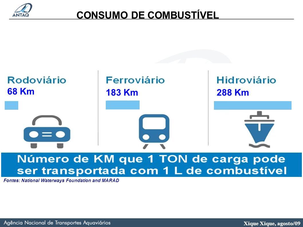 Xique Xique, agosto/09 CONSUMO DE COMBUSTÍVEL 68 Km 183 Km288 Km Fontes: National Waterways Foundation and MARAD