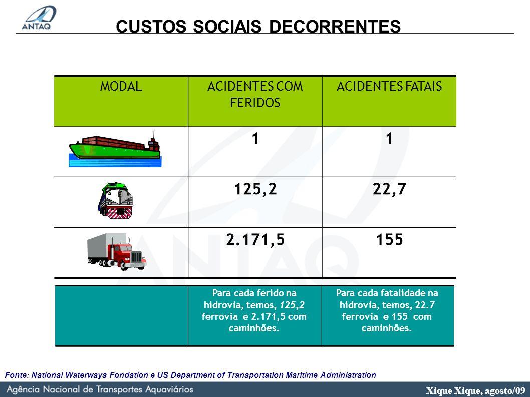 Xique Xique, agosto/09 CUSTOS SOCIAIS DECORRENTES Fonte: National Waterways Fondation e US Department of Transportation Maritime Administration MODAL