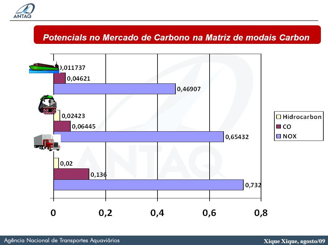 Xique Xique, agosto/09 Potencials no Mercado de Carbono na Matriz de modais Carbon