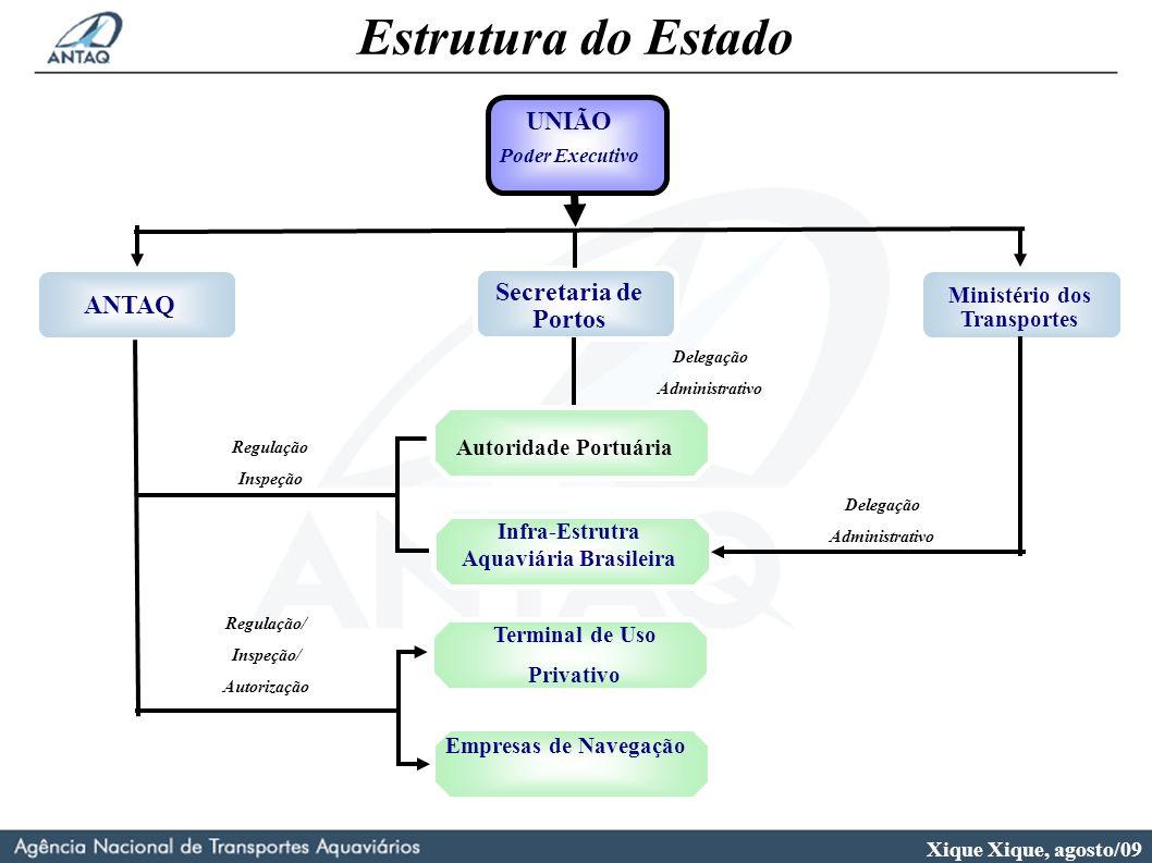 Xique Xique, agosto/09 UNIÃO Poder Executivo ANTAQ Infra-Estrutra Aquaviária Brasileira Autoridade Portuária Terminal de Uso Privativo Empresas de Nav