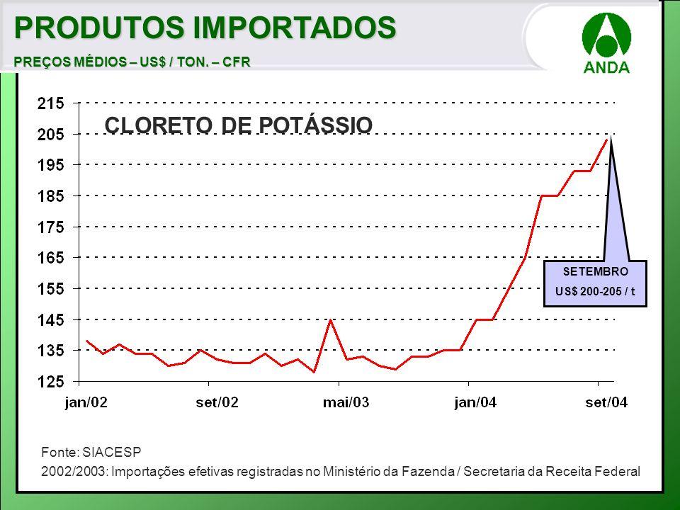 PRODUTOS IMPORTADOS PREÇOS MÉDIOS – US$ / TON.