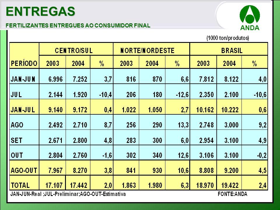 ENTREGAS FERTILIZANTES ENTREGUES AO CONSUMIDOR FINAL