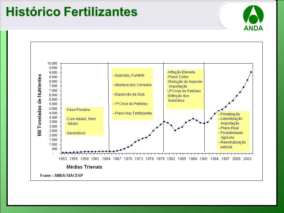 Consumo Mundial Ton 2003 – Milhões. Nutrientes