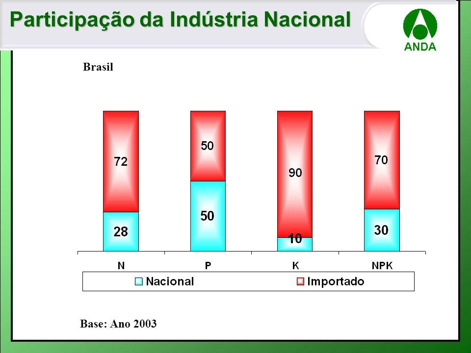 Base: Ano 2003 Participação da Indústria Nacional Brasil