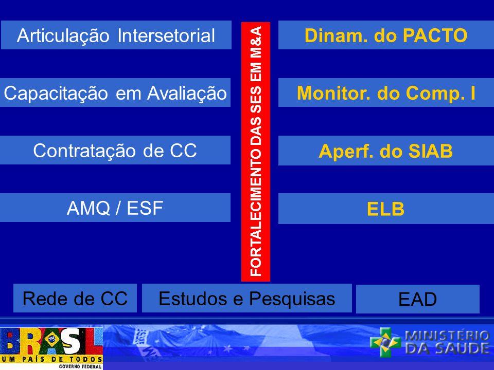 Articulação Intersetorial Capacitação em Avaliação Contratação de CC Monitor.