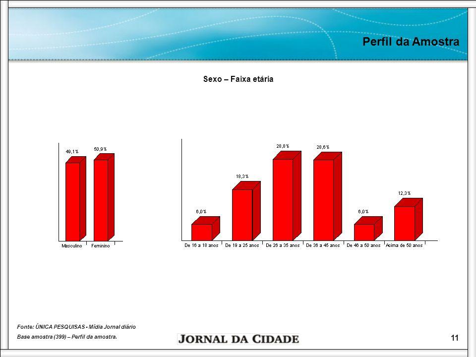 12 Perfil da Amostra Fonte: ÚNICA PESQUISAS - Mídia Jornal diário Base amostra (399) – Perfil da amostra.