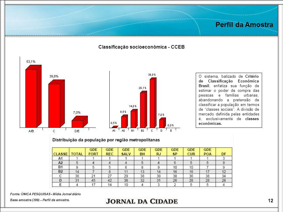13 Perfil da Amostra Distribuição geográfica Fonte: ÚNICA PESQUISAS - Mídia Jornal diário Base amostra (399) – Perfil da amostra.