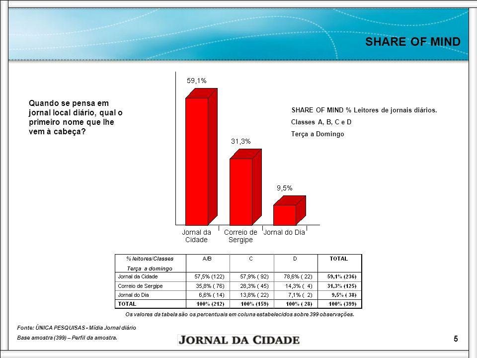 6 MARKET SHARE MARKET SHARE % Leitores de jornais diários.