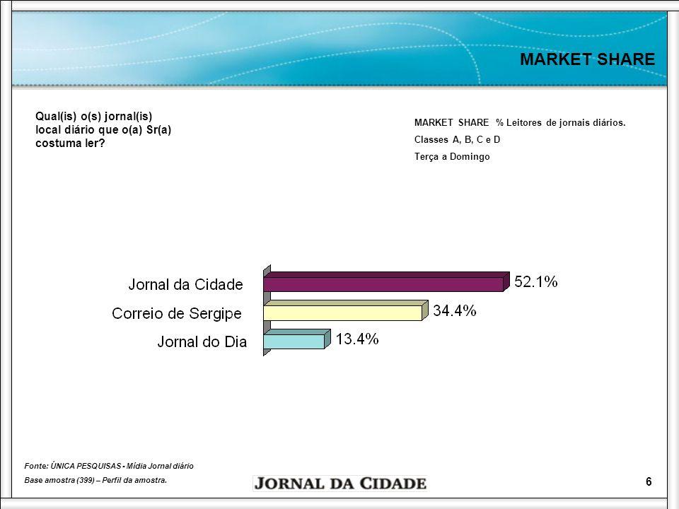 7 MARKET SHARE MARKET SHARE % Leitores de jornais diários.