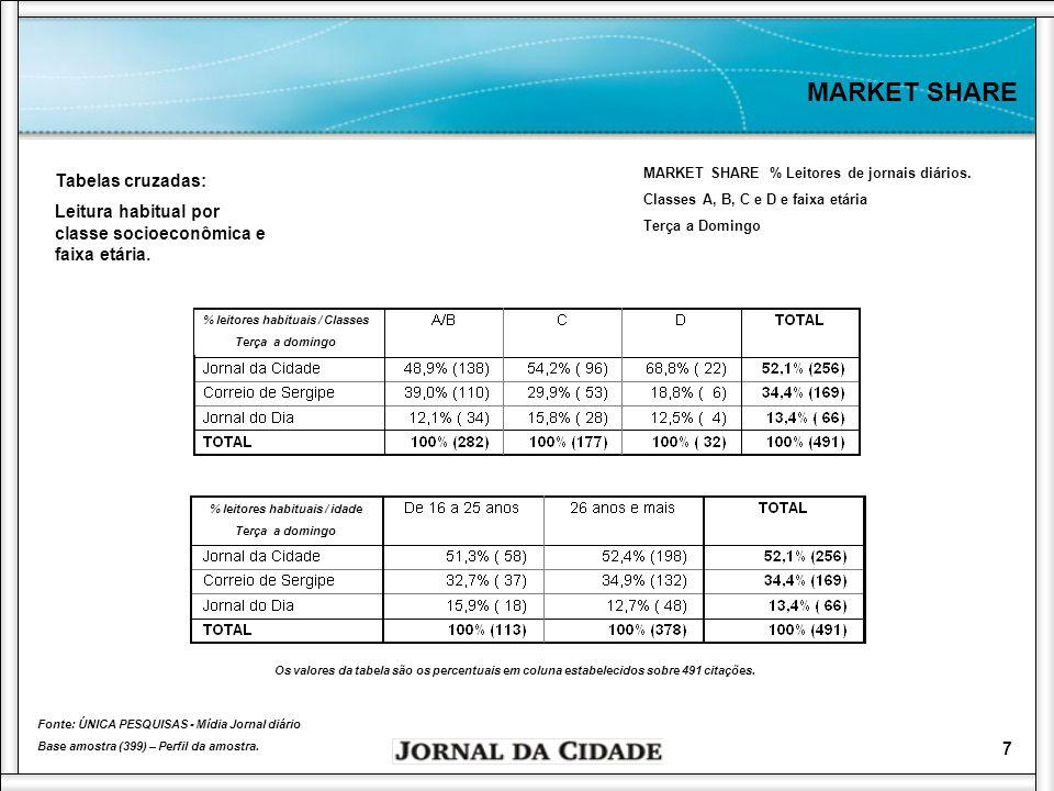 8 MARKET SHARE MARKET SHARE % Leitura habitual Fonte: ÚNICA PESQUISAS - Mídia Jornal diário Base amostra (399) – Perfil da amostra.