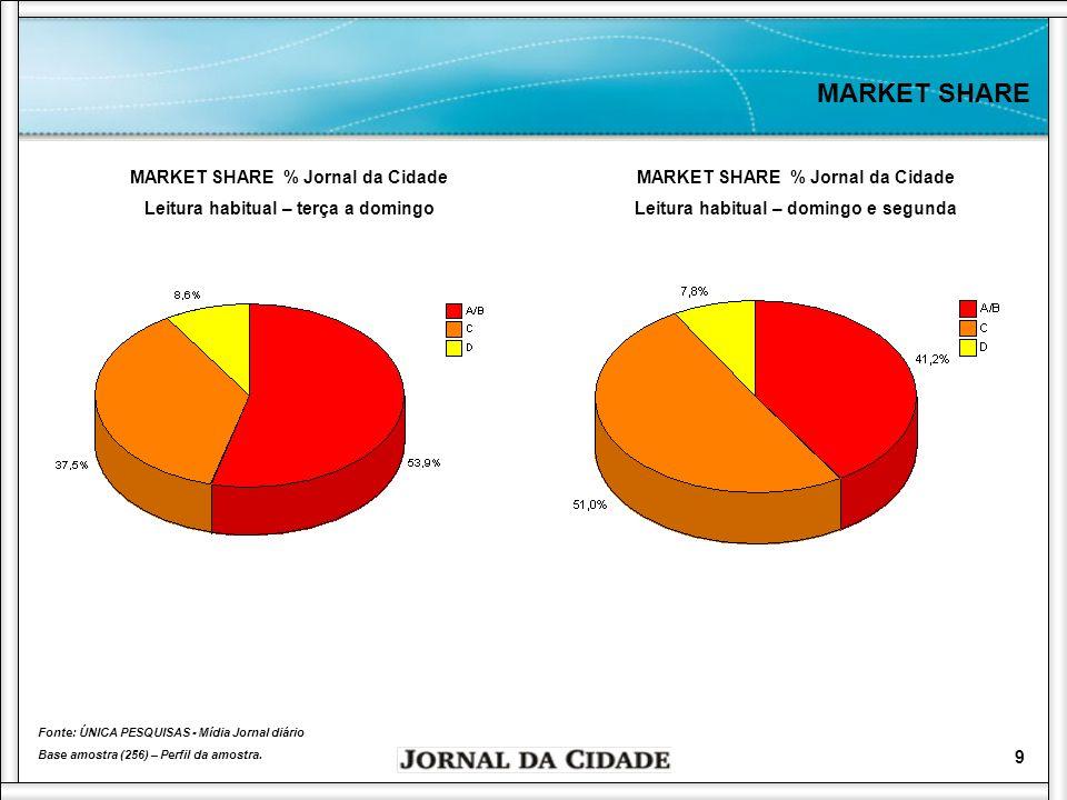 10 MARKET SHARE Fonte: ÚNICA PESQUISAS - Mídia Jornal diário Base amostra (256) – Perfil da amostra.