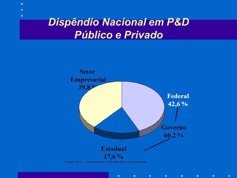 Fomento e Incentivos para P&D PME (%) -5,0%5,0%15,0%25,0%35,0%45,0%55,0% Itália Espanha Portugal Holanda Canadá Noruega Coréia do Sul Austrália Reino