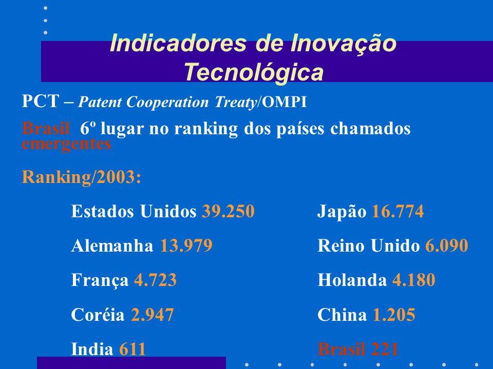 Indicadores de Inovação Tecnológica INVESTIMENTOS REALIZADOS EM P&D PELO SETOR PRIVADO (2000) Estados Unidos US$ 209,9 bilhões ChinaUS$ 7,6 bilhões Br