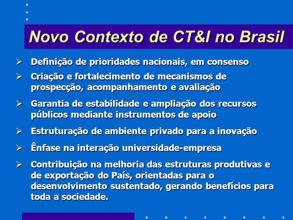 Novo Contexto de CT&I no Brasil Definição de prioridades nacionais, em consenso Definição de prioridades nacionais, em consenso Criação e fortalecimento de mecanismos de prospecção, acompanhamento e avaliação Criação e fortalecimento de mecanismos de prospecção, acompanhamento e avaliação Garantia de estabilidade e ampliação dos recursos públicos mediante instrumentos de apoio Garantia de estabilidade e ampliação dos recursos públicos mediante instrumentos de apoio Estruturação de ambiente privado para a inovação Estruturação de ambiente privado para a inovação Ênfase na interação universidade-empresa Ênfase na interação universidade-empresa Contribuição na melhoria das estruturas produtivas e de exportação do País, orientadas para o desenvolvimento sustentado, gerando benefícios para toda a sociedade.
