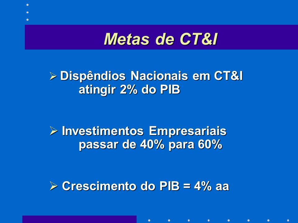 Metas de CT&I Dispêndios Nacionais em CT&I atingir 2% do PIB Dispêndios Nacionais em CT&I atingir 2% do PIB Investimentos Empresariais passar de 40% para 60% Investimentos Empresariais passar de 40% para 60% Crescimento do PIB = 4% aa Crescimento do PIB = 4% aa