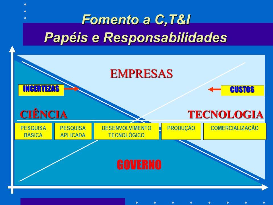 INCERTEZAS EMPRESAS GOVERNO PESQUISA BÁSICA PESQUISA APLICADA DESENVOLVIMENTO TECNOLÓGICO PRODUÇÃOCOMERCIALIZAÇÃO CIÊNCIATECNOLOGIA CUSTOS Fomento a C,T&I Papéis e Responsabilidades