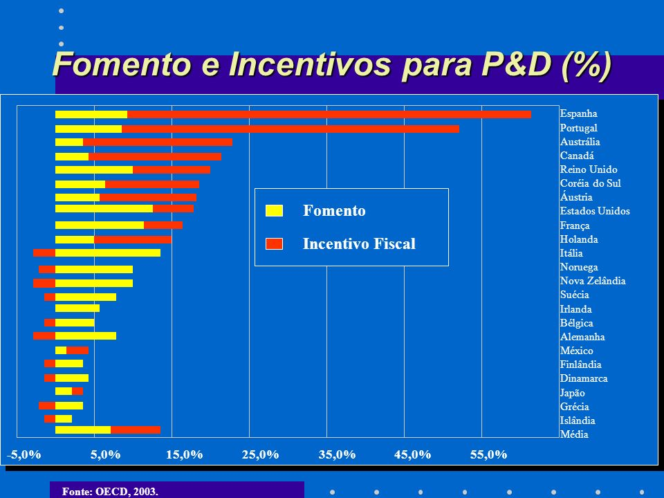 Fomento e Incentivos para P&D (%) -5,0%5,0%15,0%25,0%35,0%45,0%55,0% Espanha Portugal Austrália Canadá Reino Unido Coréia do Sul Áustria Estados Unidos França Holanda Itália Noruega Nova Zelândia Suécia Irlanda Bélgica Alemanha México Finlândia Dinamarca Japão Grécia Islândia Média Fomento Incentivo Fiscal Fonte: OECD, 2003.