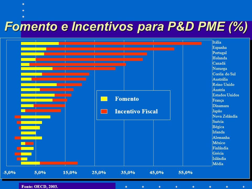 Fomento e Incentivos para P&D PME (%) -5,0%5,0%15,0%25,0%35,0%45,0%55,0% Itália Espanha Portugal Holanda Canadá Noruega Coréia do Sul Austrália Reino Unido Áustria Estados Unidos França Dinamara Japão Nova Zelândia Suécia Bégica Irlanda Alemanha México Finlândia Grécia Islândia Média Fomento Incentivo Fiscal Fonte: OECD, 2003.