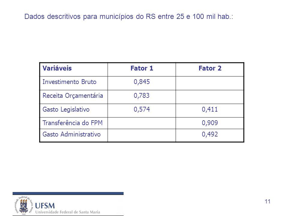 11 Dados descritivos para municípios do RS entre 25 e 100 mil hab.: VariáveisFator 1Fator 2 Investimento Bruto0,845 Receita Orçamentária0,783 Gasto Legislativo0,5740,411 Transferência do FPM0,909 Gasto Administrativo0,492