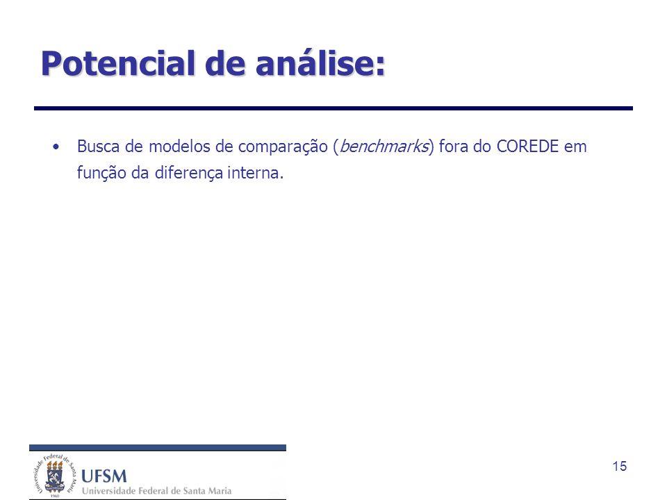15 Potencial de análise: Busca de modelos de comparação (benchmarks) fora do COREDE em função da diferença interna.