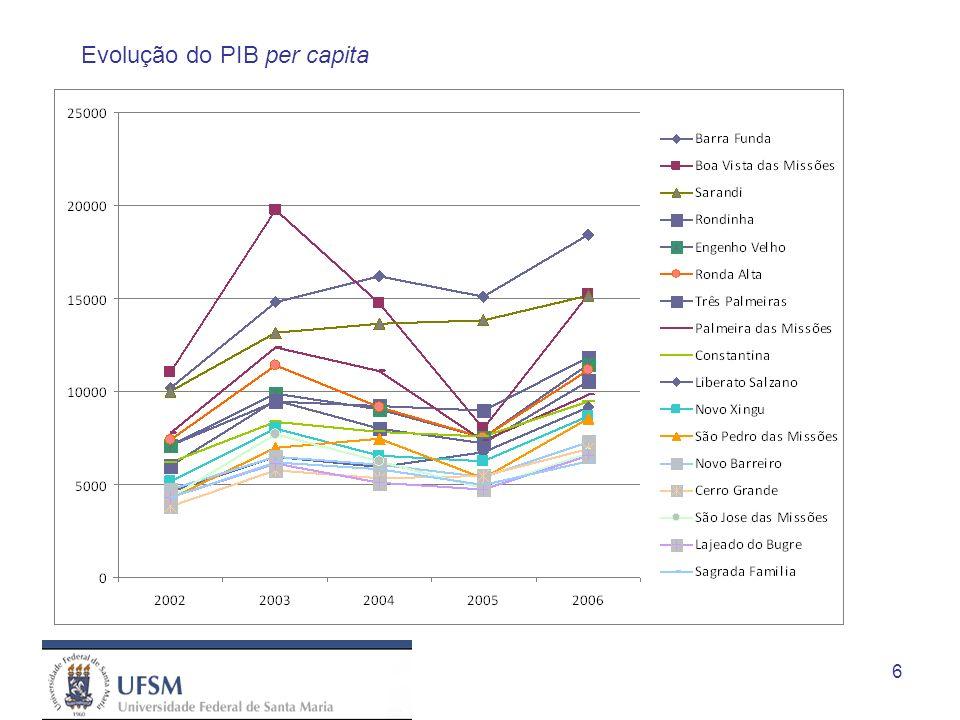 6 Evolução do PIB per capita