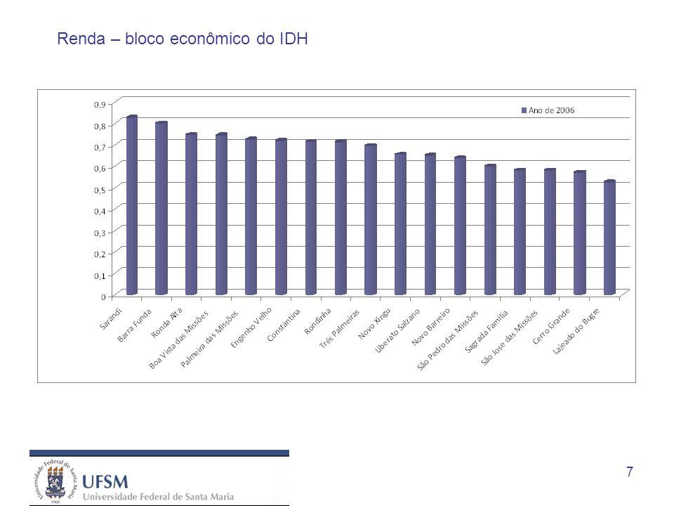 7 Renda – bloco econômico do IDH