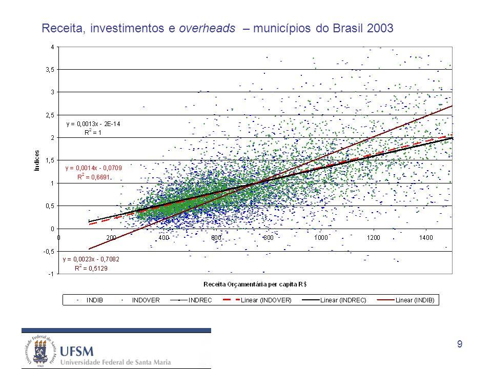 9 Receita, investimentos e overheads – municípios do Brasil 2003