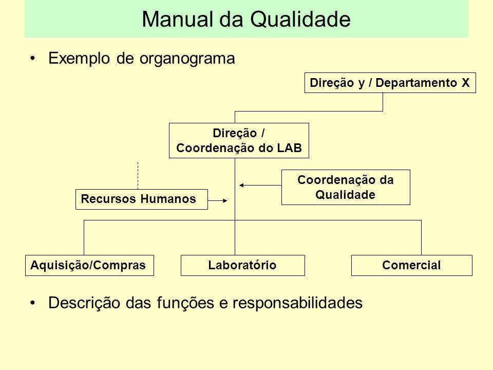 Exemplo de organograma Descrição das funções e responsabilidades Direção / Coordenação do LAB Direção y / Departamento X Coordenação da Qualidade Aqui